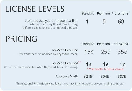 Optionsxpress cost per trade